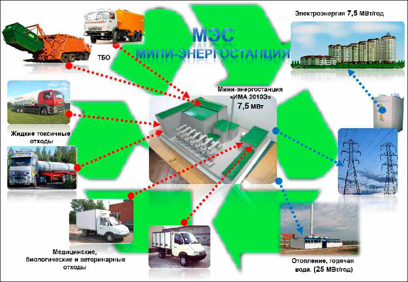 ТБО и МБО как восполняемый источник энергии